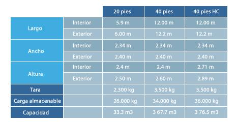 dimensiones-contenedores-maritimos